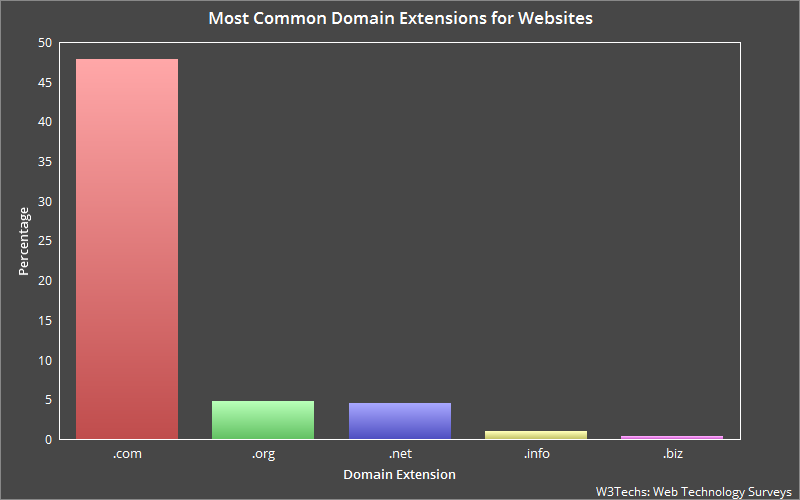 Most Popular Domain Extensions for Websites