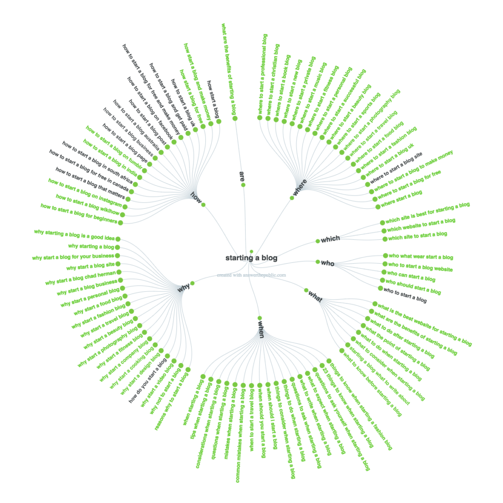 Example of Answer the Public Visualization