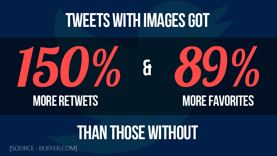 Twitter Statistic