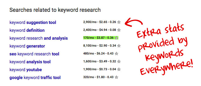 Keywords Everywhere on Google