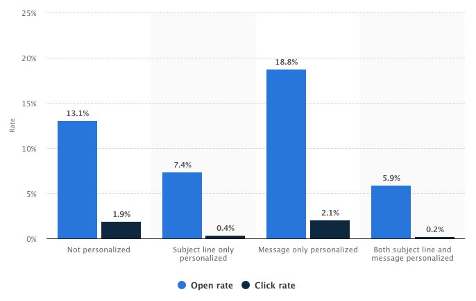 Statista - Email open and click-through rates