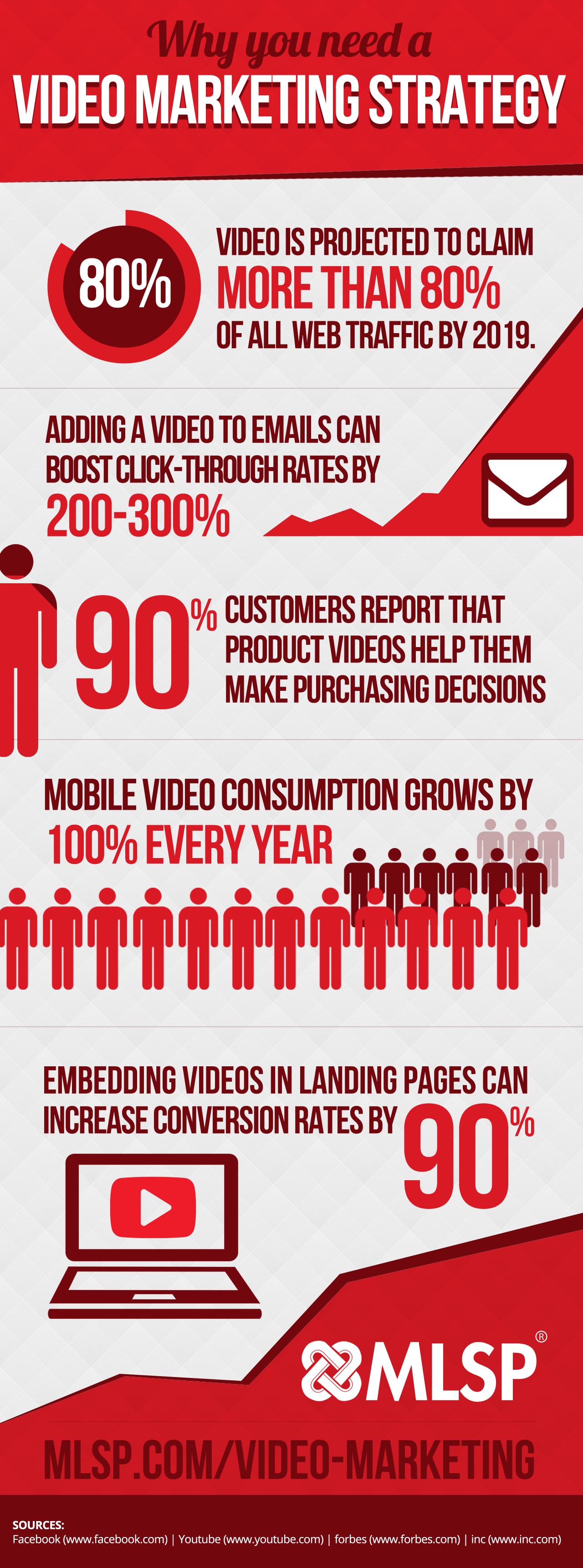 Video Marketing Strategy Statistics