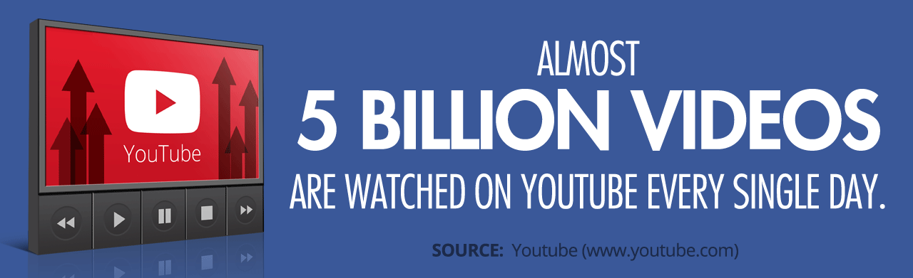5 Billion videos are watched on youtube every day