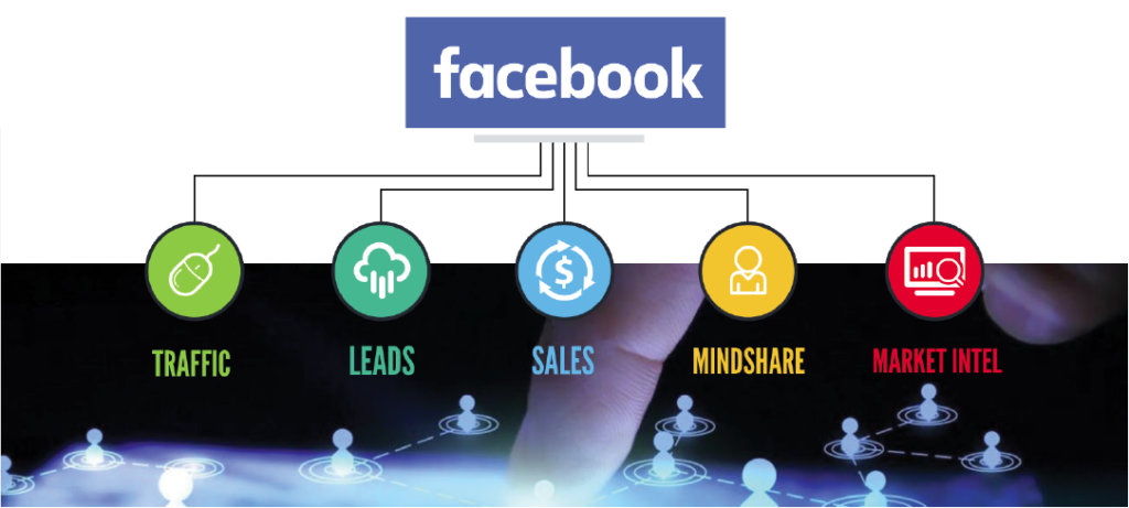 What can Facebook do for Your Business?