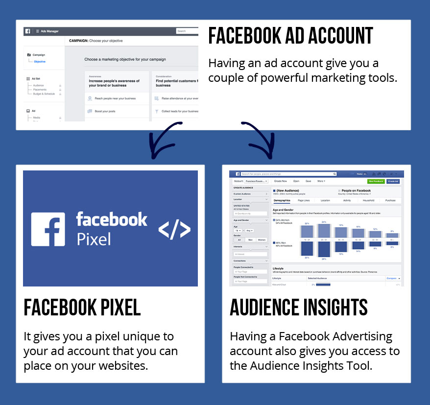 Facebook Ads Tutorial - Ad Account