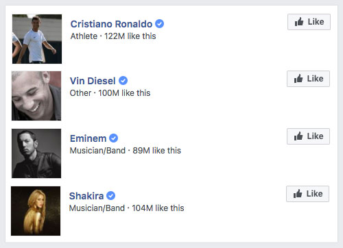 Popular Celebrities on Facebook