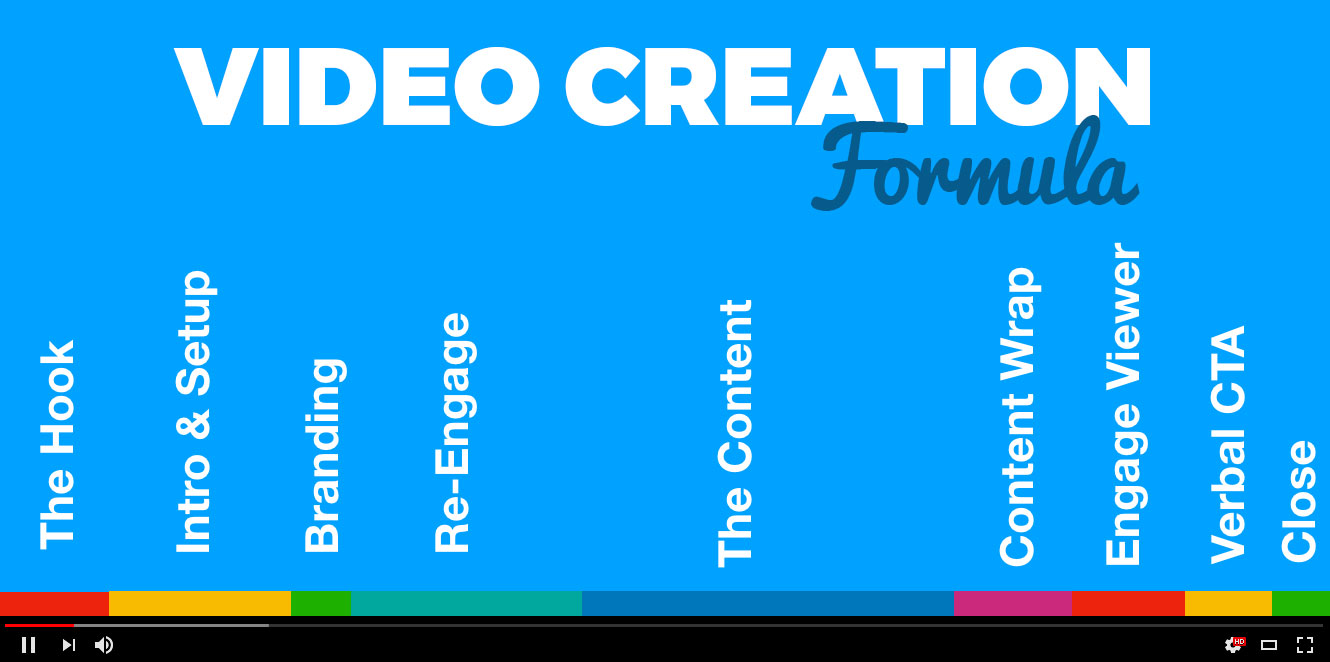 Video Creation Formula