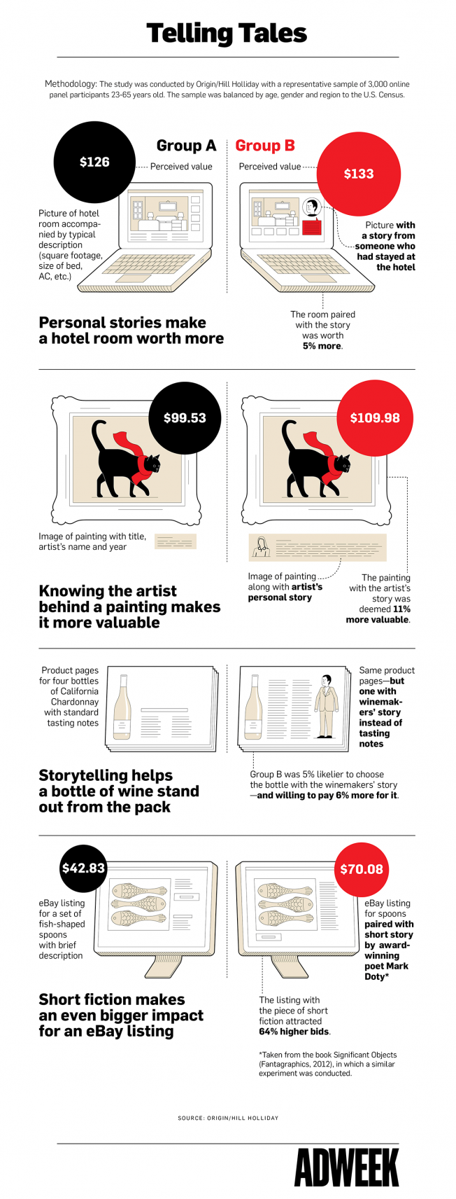 Storytelling Infographic from AdWeek
