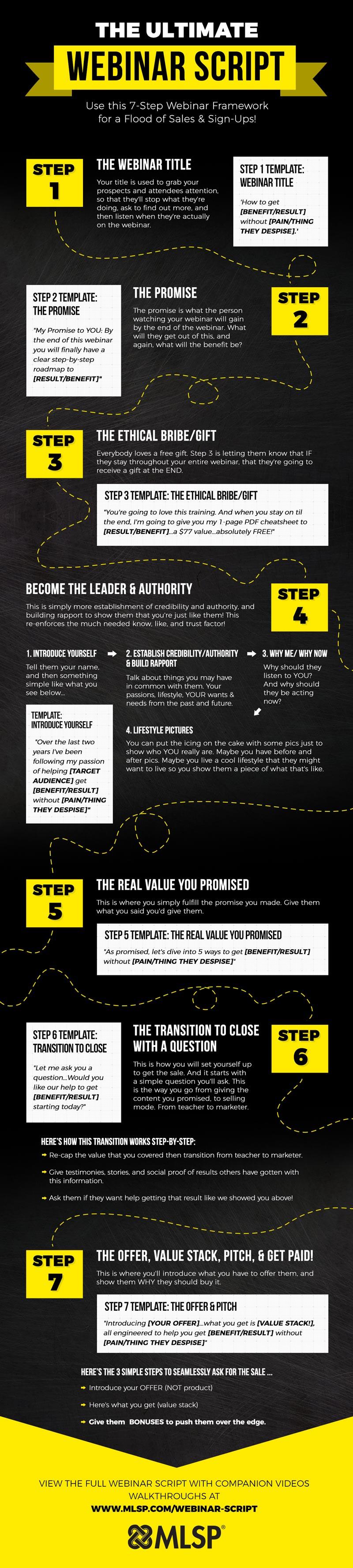 Webinar Script Infographic - MLSP