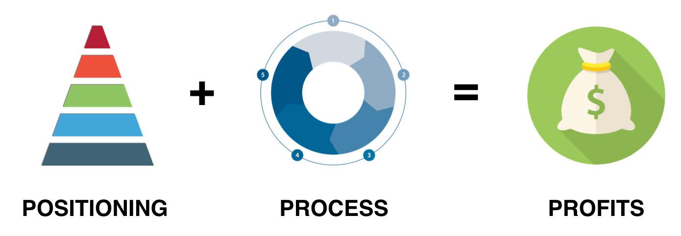 Positioning + Process = Profits