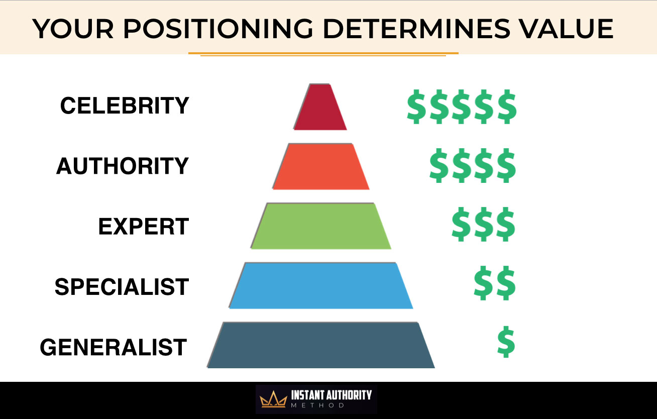 The Positioning Pyramid
